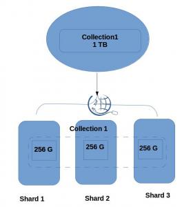 Install MongoDB as a shard