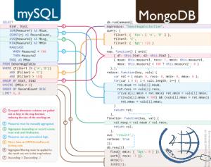 SQL to MongoDB