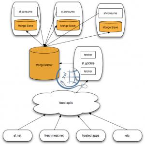 MongoDB structure