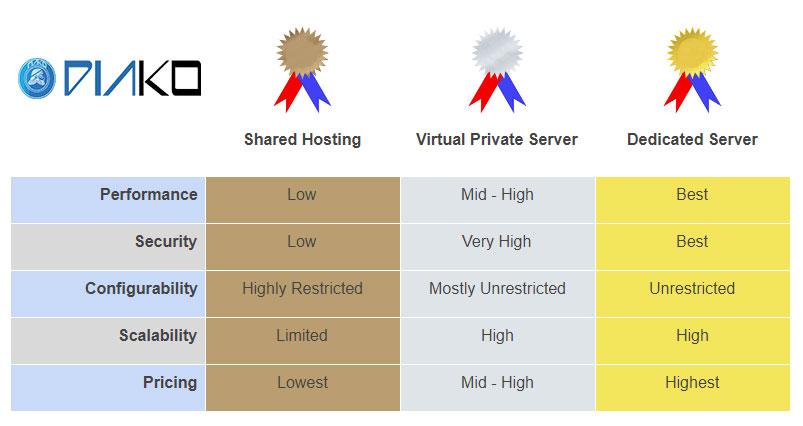 chart-dedicated-vs-vps-vs-shared